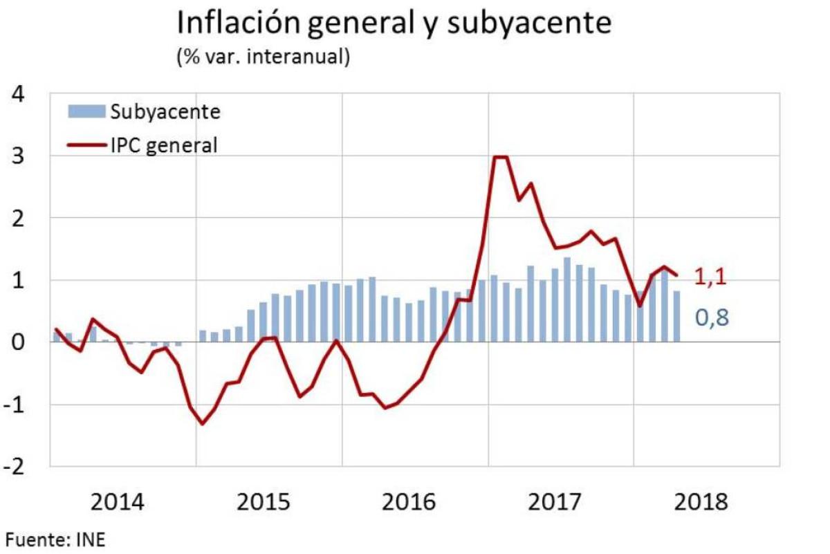 GOB   Inflaciu00f3n
