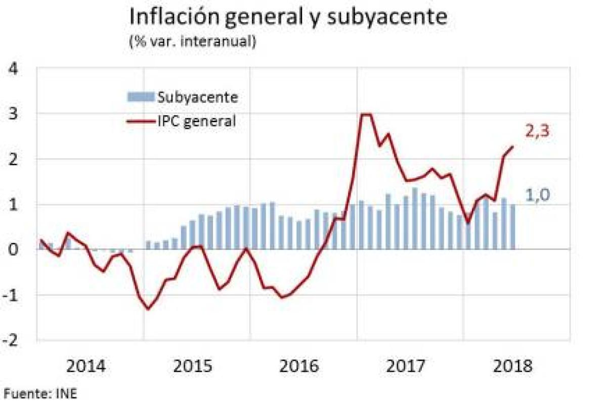 Tabla inflaccion