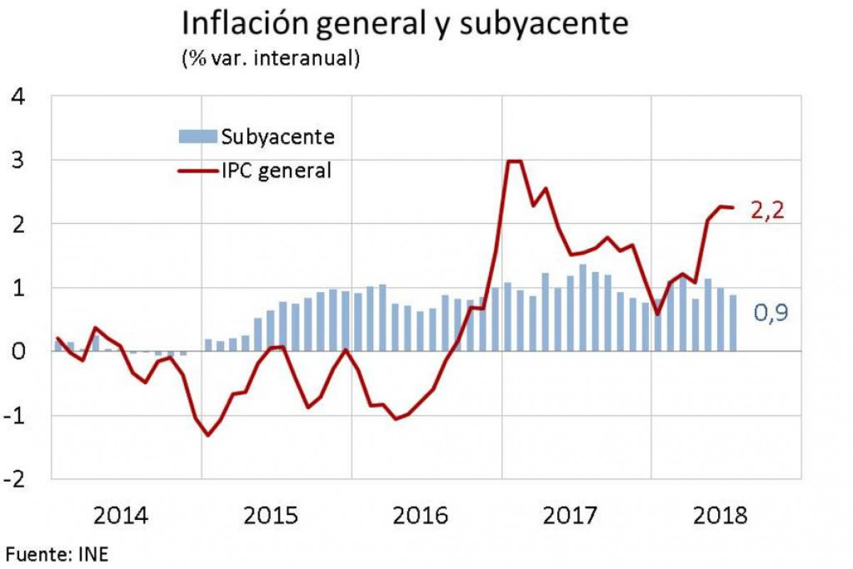 Inflacionagosto18