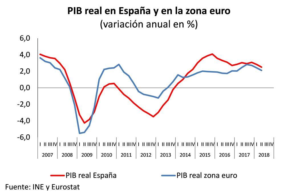 Economu00eda   PIB sep18
