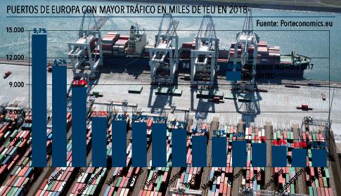 Anave   puertos europeos