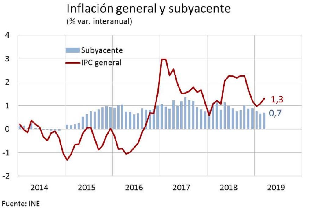 GobEs   Inflaciu00f3n general y subyacente