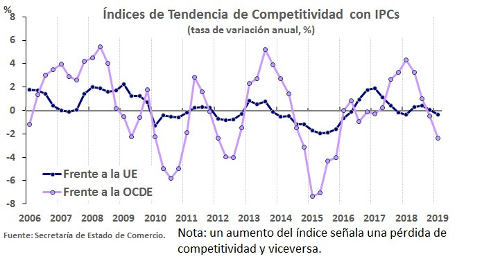 GobEs   ITC   Indice de Tendencia Competitividad