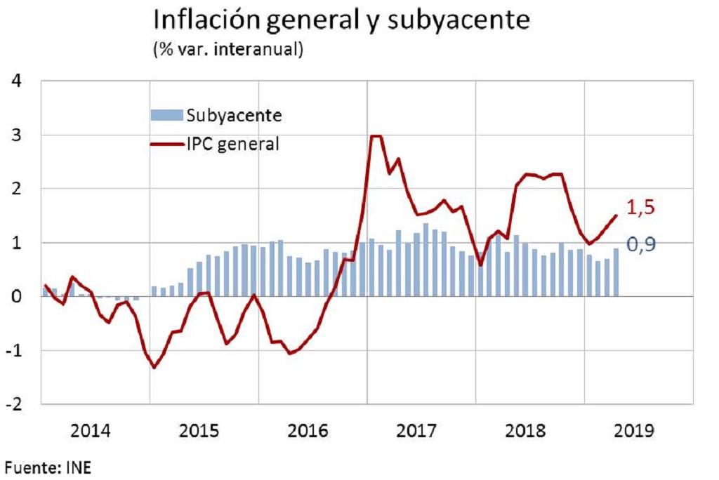GobEs   Inflaciu00f3n general y subyacente may19