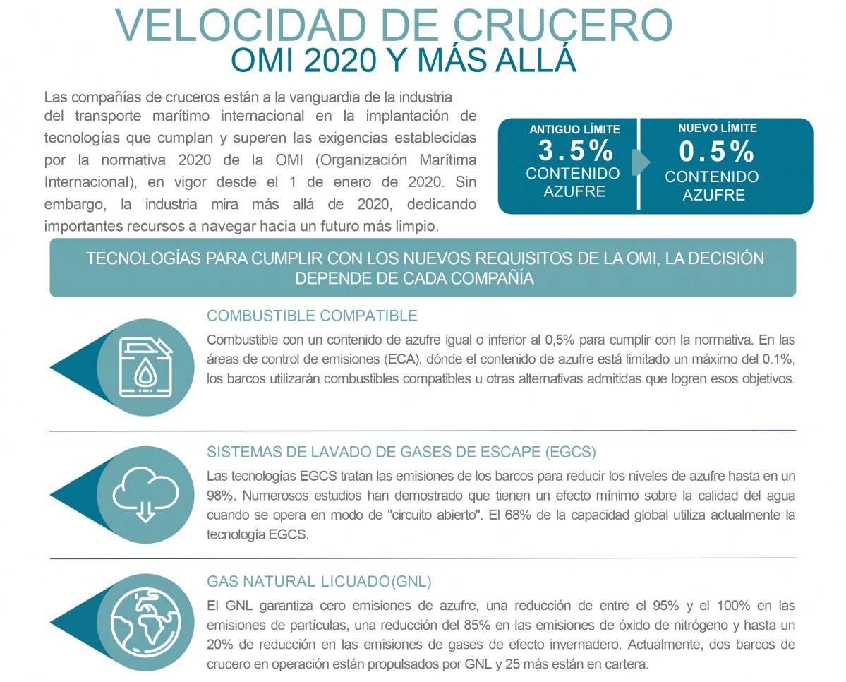 OMI 2020 Infografiu0301a ES